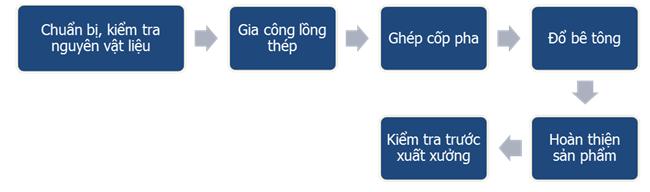 san-xuat-coc-be-tong