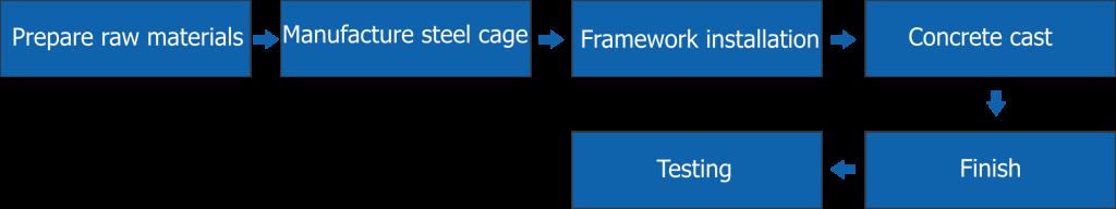 Reinforced-concrete-pile-production-process